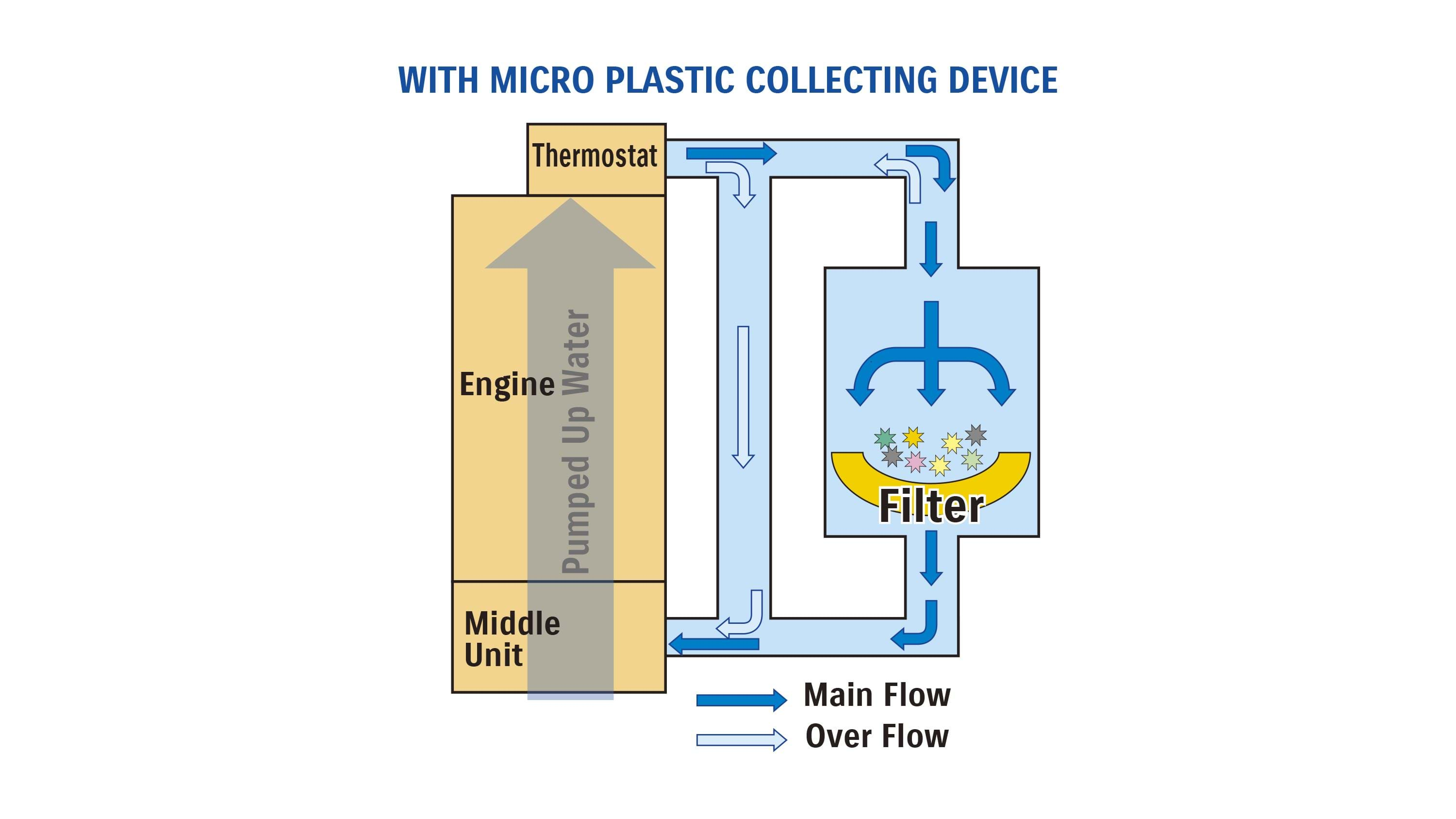 Diagram showing how Suzuki's new micro-plastic collection device works